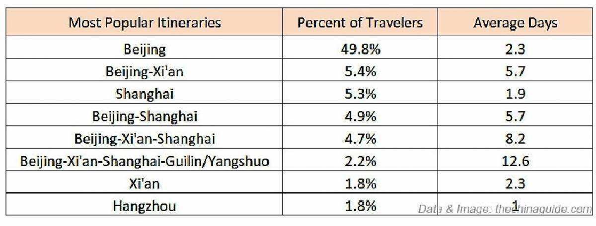2018 China Inbound Tourism Report: When and Where to Go