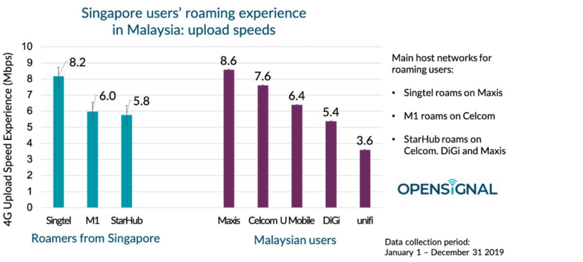 How Singaporeans' Roaming Experience in Malaysia is Affected by their Choice of Operator