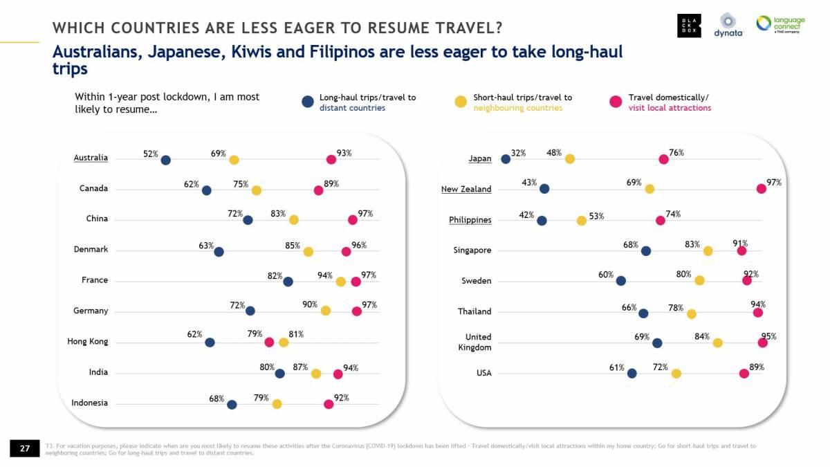 "'Unravel Travel' Global Survey Finds Asians Most Confident Towards Travelling in The ""New Normal"""