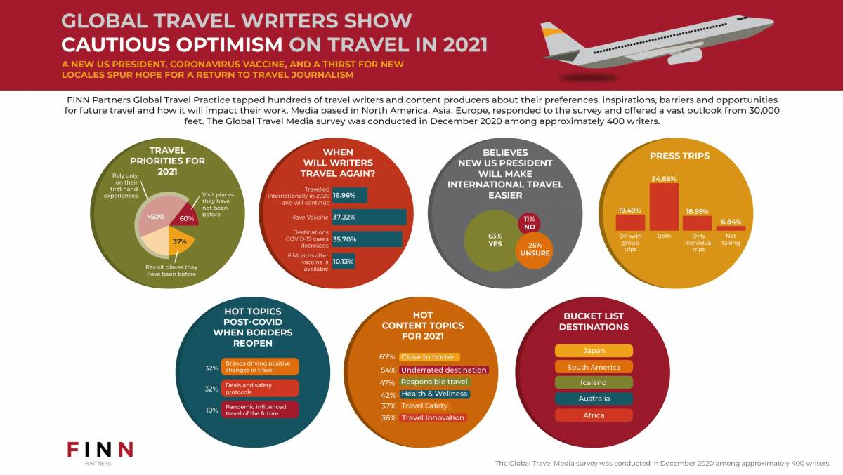 GLOBAL TRAVEL WRITERS SHOW CAUTIOUS OPTIMISM FOR TRAVEL IN 2021